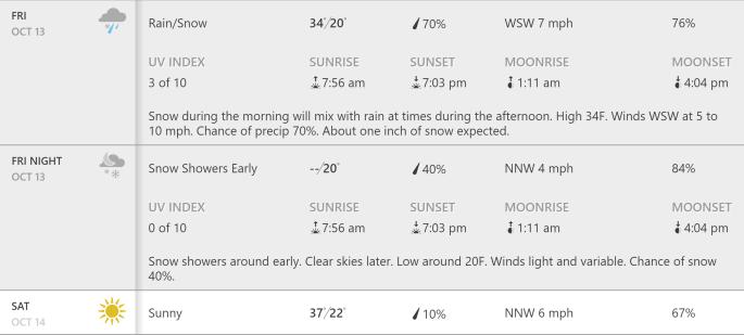 Bogus 5 weather